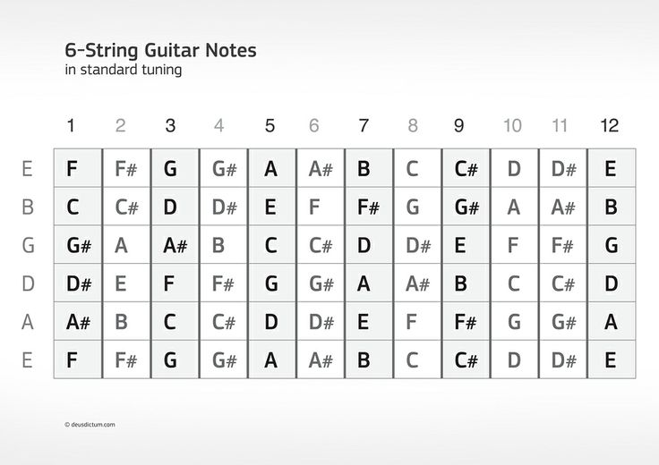 Notes on guitar neck bert church high school guitar neck notes ccuart Images